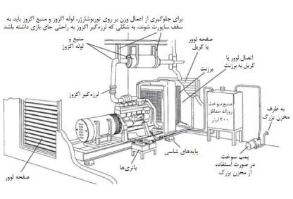 راهنمای راه اندازی دیزل ژنراتور