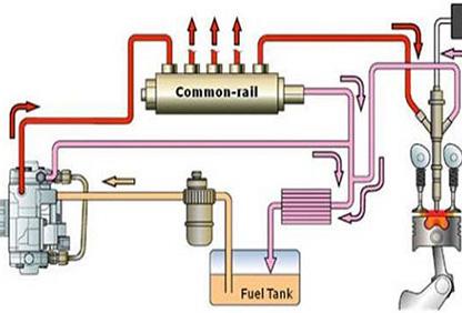 انواع سوخت ژنراتور و معایب و مزایا آنها