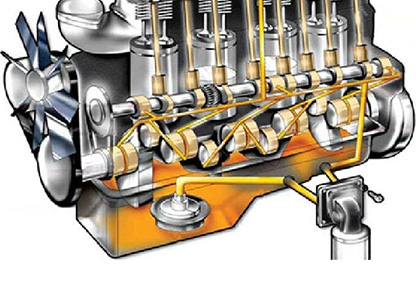 قسمت های مختلف سیستم روغنکاری دیزل ژنراتور